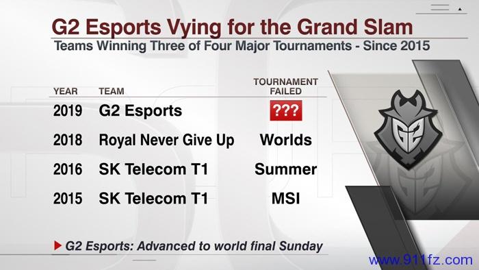 ESPN盘点:G2有望冲击史上首个大满贯